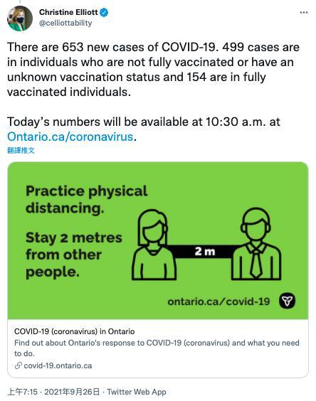 安省周日新增653宗新冠肺炎確診個案,當中有499人未完全接種疫苗或狀況不明。葉麗雅Twitter