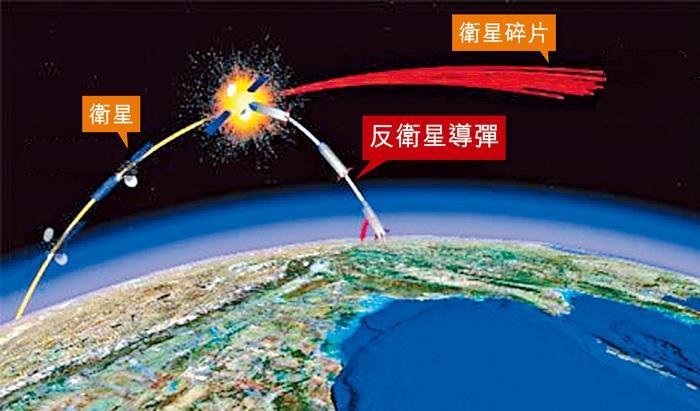 印度擊落低軌衛星  宣布躋身太空強國
