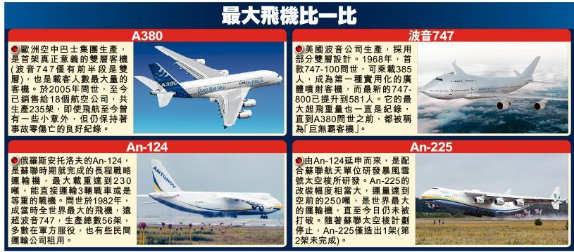 最大飛機比一比