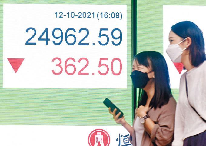 恒指午後曾跌逾460點,失守二萬五關,收跌362點,報24962點。
